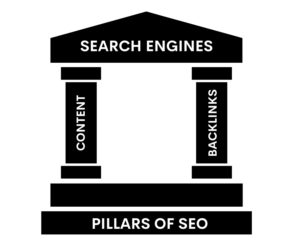 pillars of seo - content and backlinks