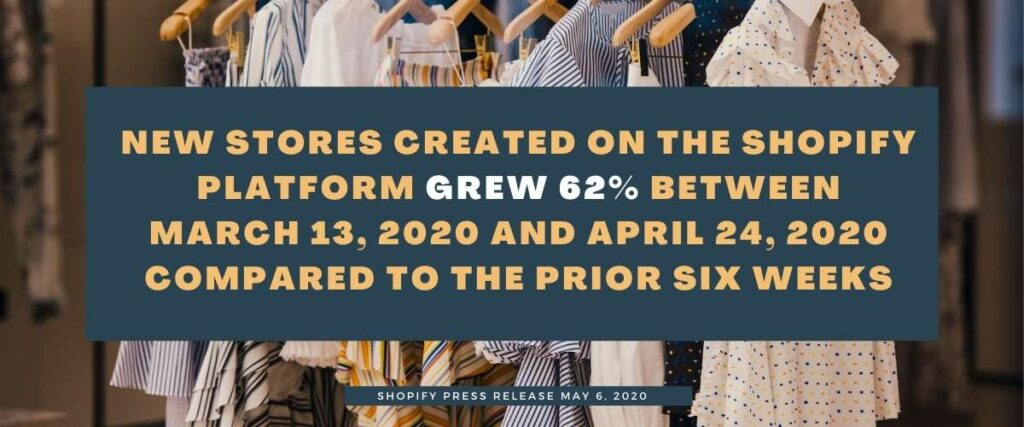 New stores created on the Shopify platform grew 62% between March 13, 2020 and April 24, 2020 compared to the prior six weeks