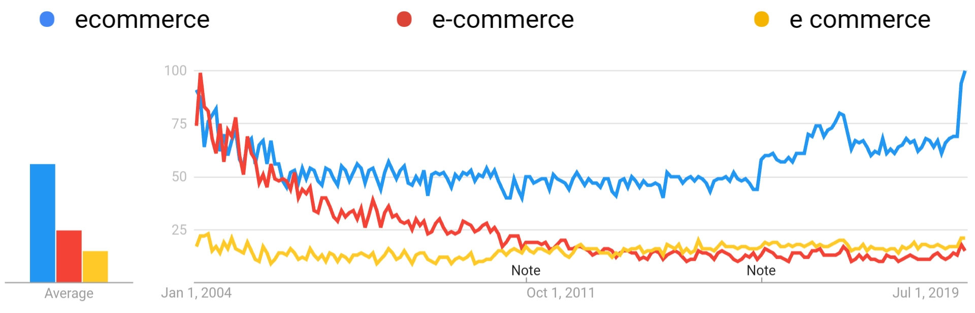 How To Spell Ecommerce, E-commerce or E Commerce